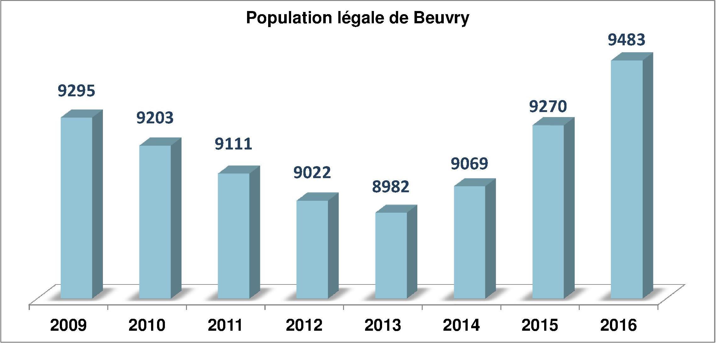 Population officielle de Beuvry au 1er janvier 2016 dans Le saviez-vous ? population1