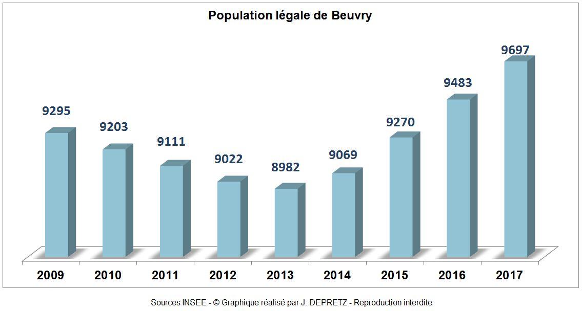 Population de Beuvry au 1er janvier 2017 dans Le saviez-vous ? population-beuvry-62660-2017