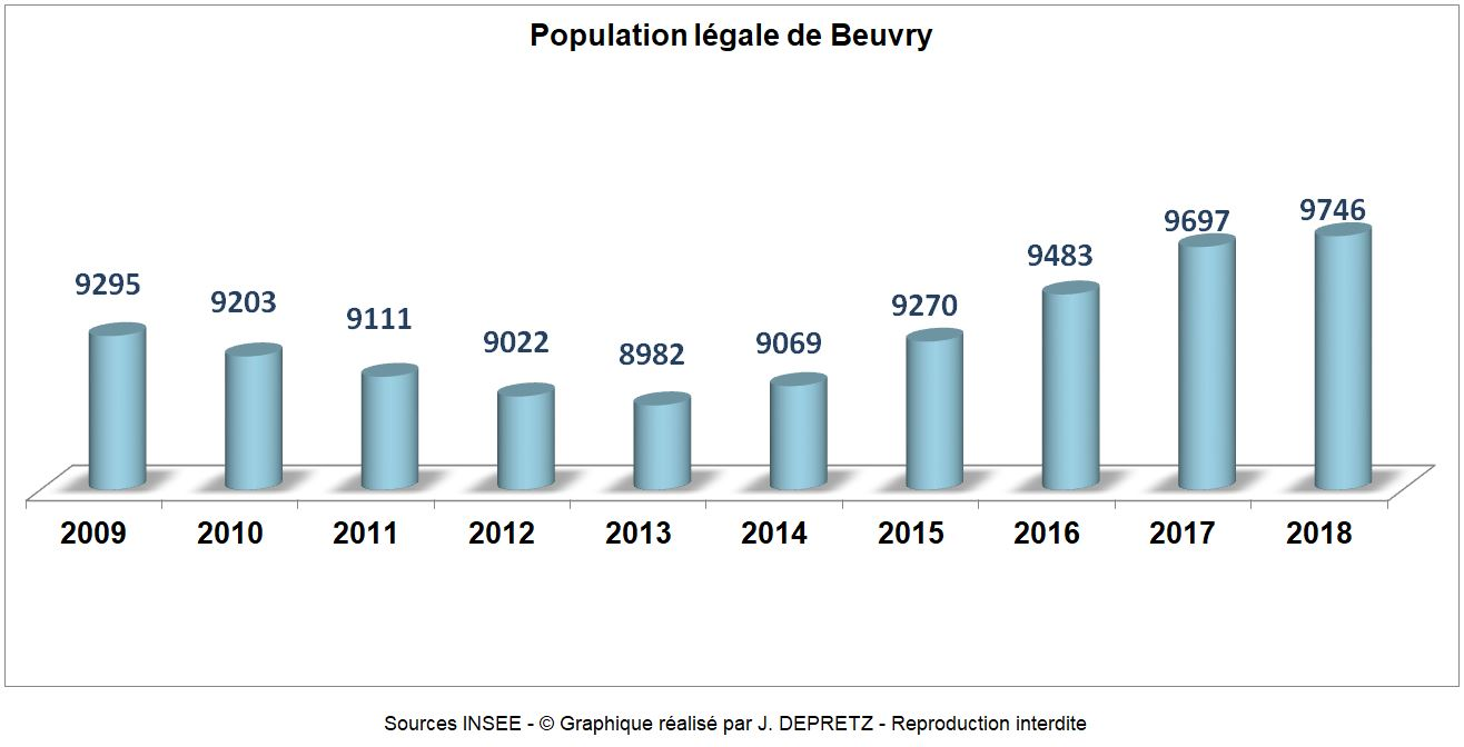 Population de Beuvry au 1er janvier 2018 dans Le saviez-vous ? population-beuvry-62660-2018