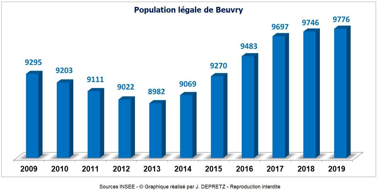 Population de Beuvry au 1er janvier 2019 dans Quoi de neuf ? population-beuvry-2019