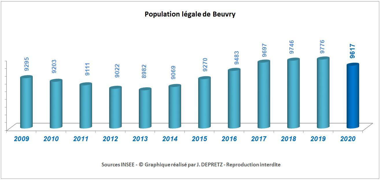Population légale de Beuvry au 1er janvier 2020 dans Présentation de Beuvry population-de-beuvry-au-1er-janvier-2020